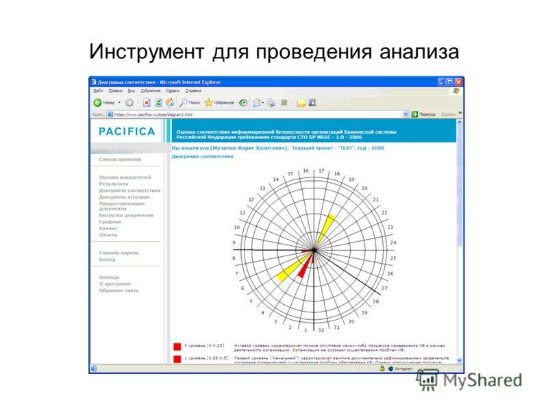 Инструмент для проведения анализа