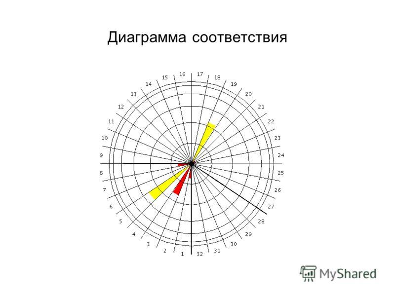 Диаграмма соответствия