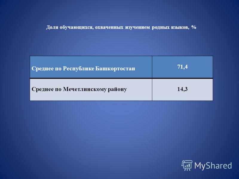 Среднее по Республике Башкортостан 71,4 Среднее по Мечетлинскому району14,3