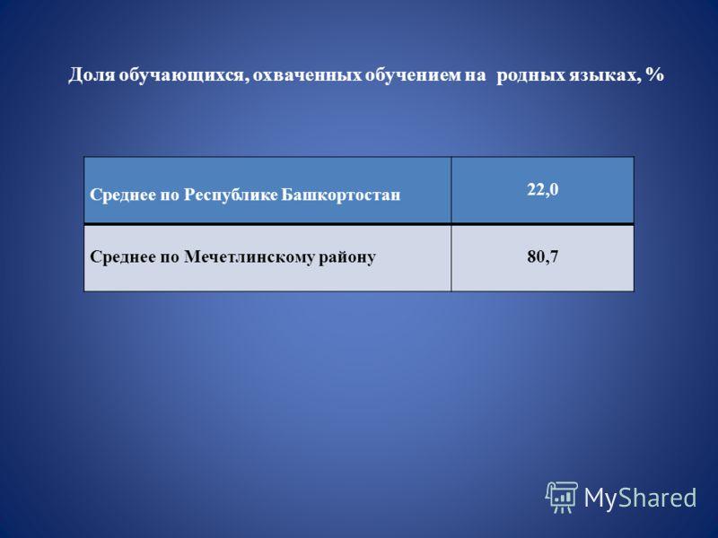 Среднее по Республике Башкортостан 22,0 Среднее по Мечетлинскому району80,7