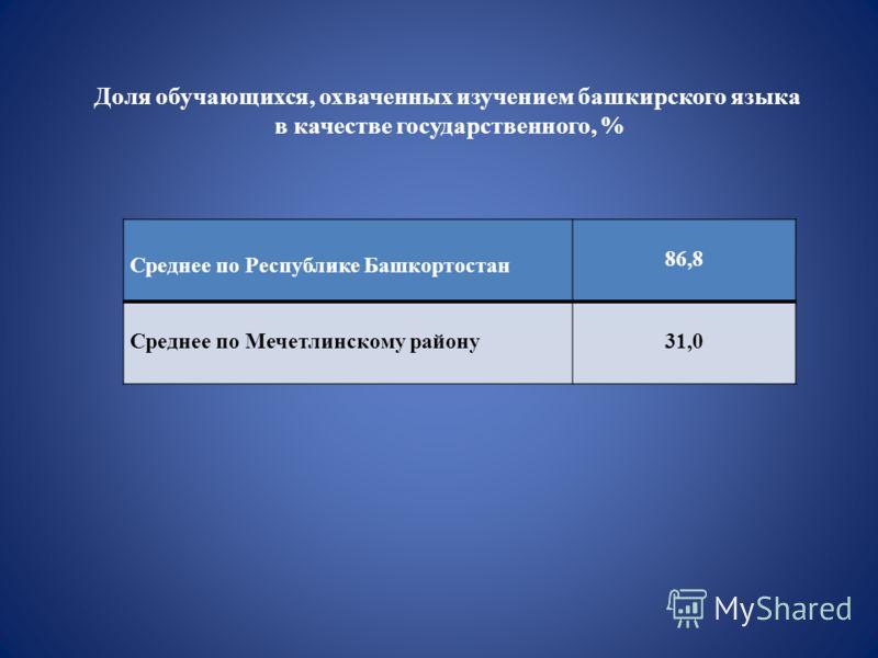 Доля обучающихся, охваченных изучением башкирского языка в качестве государственного, % Среднее по Республике Башкортостан 86,8 Среднее по Мечетлинскому району31,0