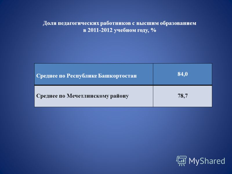 Доля педагогических работников с высшим образованием в 2011-2012 учебном году, % Среднее по Республике Башкортостан 84,0 Среднее по Мечетлинскому району78,7