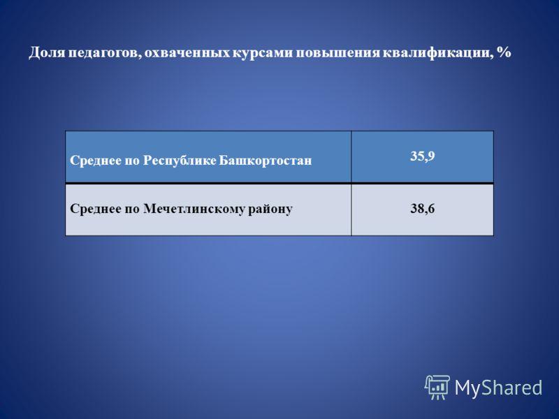 Среднее по Республике Башкортостан 35,9 Среднее по Мечетлинскому району38,6