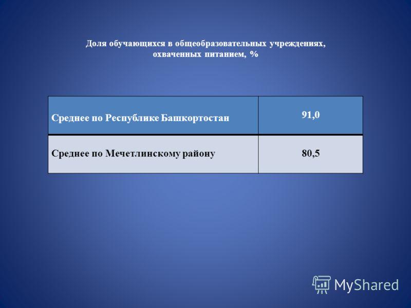 Доля обучающихся в общеобразовательных учреждениях, охваченных питанием, % Среднее по Республике Башкортостан 91,0 Среднее по Мечетлинскому району80,5
