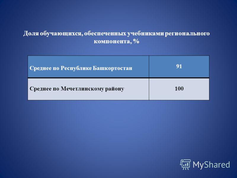 Среднее по Республике Башкортостан 91 Среднее по Мечетлинскому району100 Доля обучающихся, обеспеченных учебниками регионального компонента, %