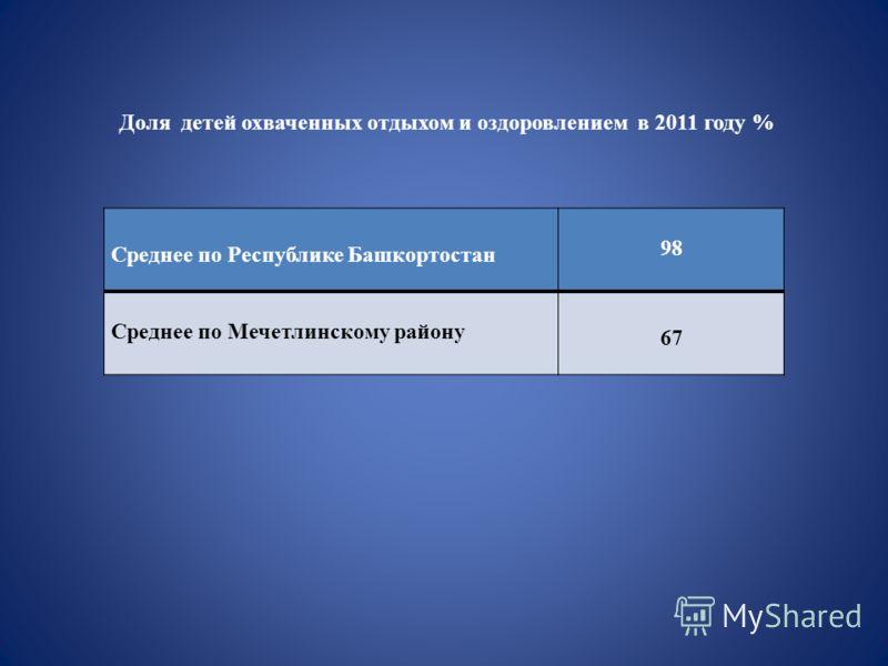 Доля детей охваченных отдыхом и оздоровлением в 2011 году % Среднее по Республике Башкортостан 98 Среднее по Мечетлинскому району 67