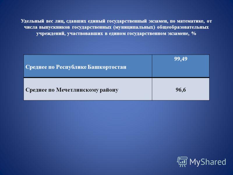 Среднее по Республике Башкортостан 99,49 Среднее по Мечетлинскому району96,6