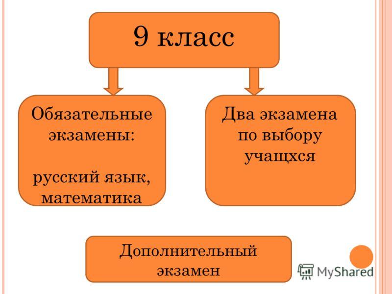 9 класс Обязательные экзамены: русский язык, математика Два экзамена по выбору учащхся Дополнительный экзамен