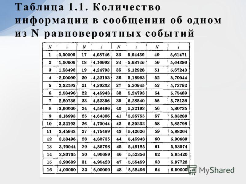 Таблица 1.1. Количество информации в сообщении об одном из N равновероятных событий