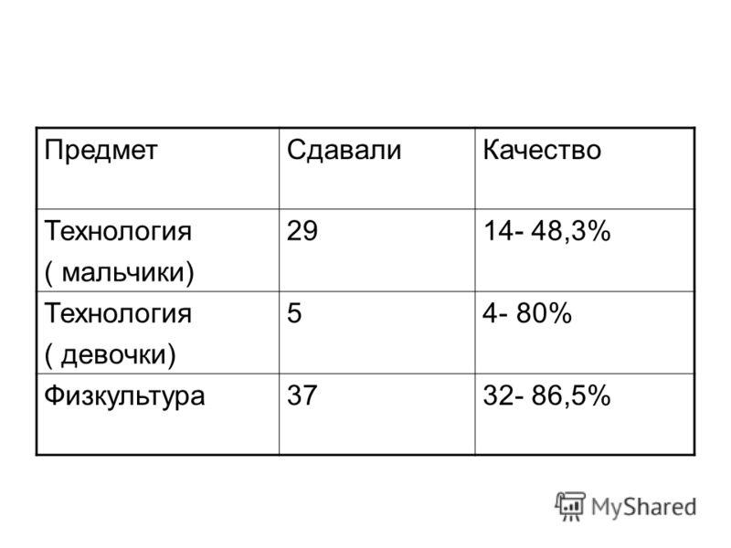 ПредметСдавалиКачество Технология ( мальчики) 2914- 48,3% Технология ( девочки) 54- 80% Физкультура3732- 86,5%