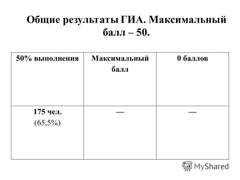 50% выполнения Максимальный балл 0 баллов 175 чел. (65,5%) Общие результаты ГИА. Максимальный балл – 50.