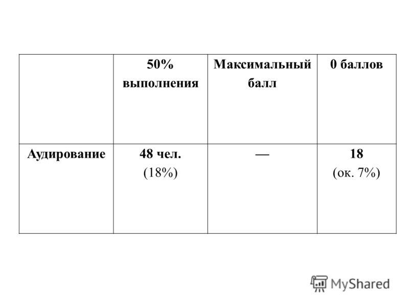 50% выполнения Максимальный балл 0 баллов Аудирование48 чел. (18%) 18 (ок. 7%)