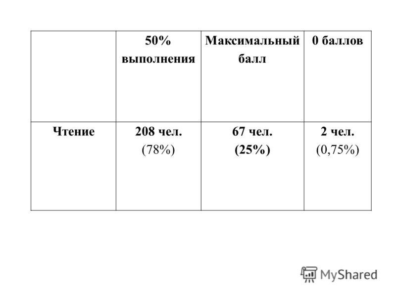 50% выполнения Максимальный балл 0 баллов Чтение208 чел. (78%) 67 чел. (25%) 2 чел. (0,75%)