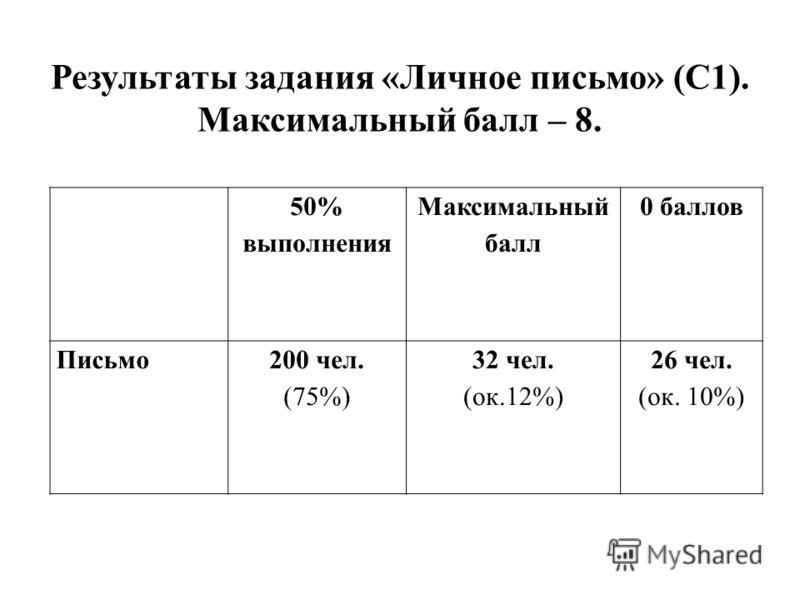 50% выполнения Максимальный балл 0 баллов Письмо200 чел. (75%) 32 чел. (ок.12%) 26 чел. (ок. 10%) Результаты задания «Личное письмо» (С1). Максимальный балл – 8.