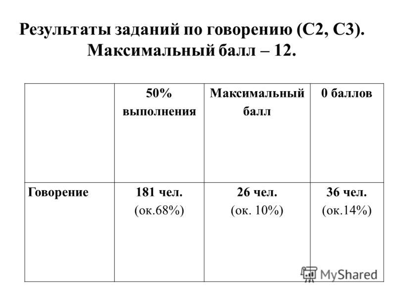 50% выполнения Максимальный балл 0 баллов Говорение181 чел. (ок.68%) 26 чел. (ок. 10%) 36 чел. (ок.14%) Результаты заданий по говорению (С2, С3). Максимальный балл – 12.