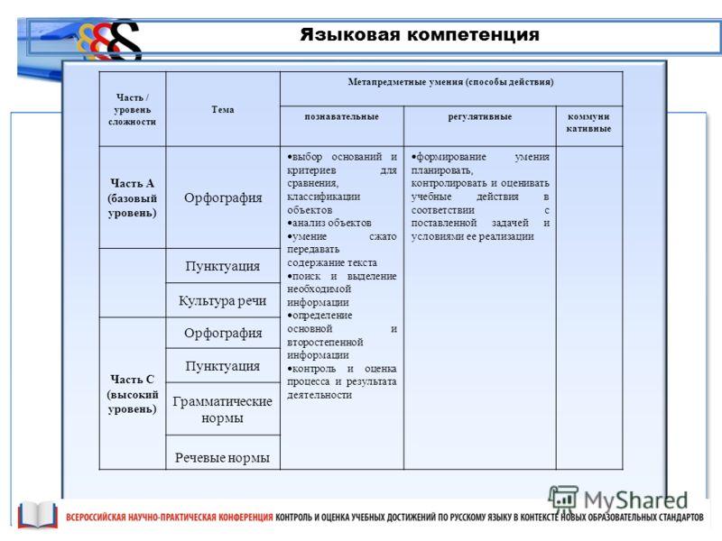Языковая компетенция Часть / уровень сложности Тема Метапредметные умения (способы действия) познавательныерегулятивныекоммуни кативные Часть А (базовый уровень) Орфография выбор оснований и критериев для сравнения, классификации объектов анализ объе