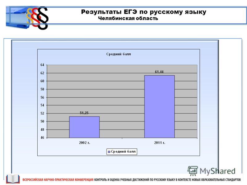 Результаты ЕГЭ по русскому языку Челябинская область