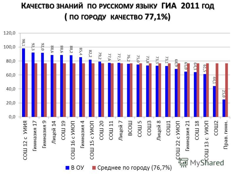 К АЧЕСТВО ЗНАНИЙ ПО РУССКОМУ ЯЗЫКУ ГИА 2011 ГОД ( ПО ГОРОДУ КАЧЕСТВО 77,1%)