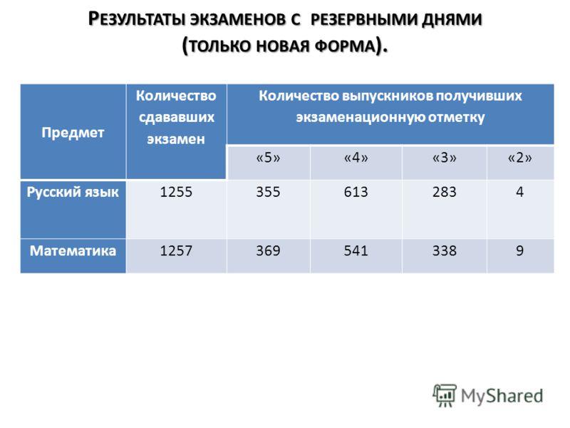 Р ЕЗУЛЬТАТЫ ЭКЗАМЕНОВ С РЕЗЕРВНЫМИ ДНЯМИ ( ТОЛЬКО НОВАЯ ФОРМА ). Предмет Количество сдававших экзамен Количество выпускников получивших экзаменационную отметку «5»«4»«3»«2» Русский язык12553556132834 Математика12573695413389