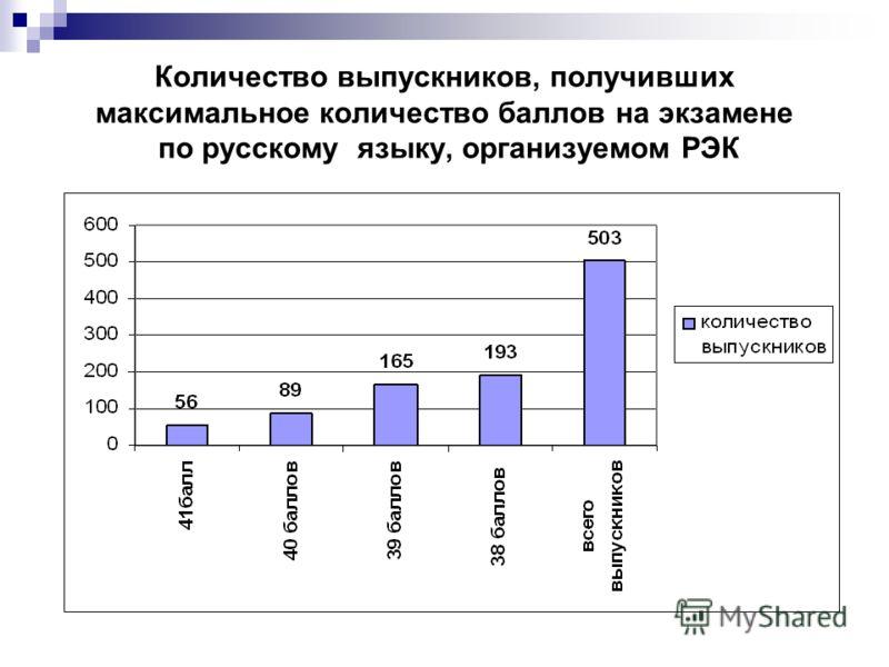 Количество выпускников, получивших максимальное количество баллов на экзамене по русскому языку, организуемом РЭК