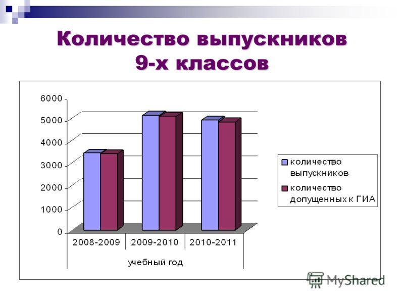 Количество выпускников 9-х классов