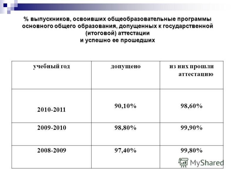 % выпускников, освоивших общеобразовательные программы основного общего образования, допущенных к государственной (итоговой) аттестации и успешно ее прошедших учебный годдопущеноиз них прошли аттестацию 2010-2011 90,10%98,60% 2009-201098,80%99,90% 20
