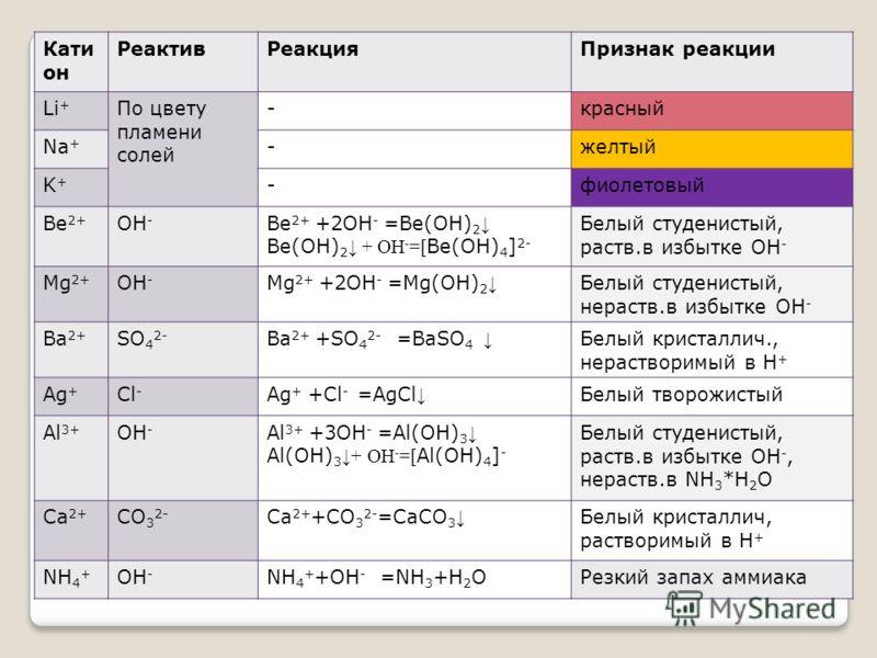 Кати он РеактивРеакцияПризнак реакции Li + По цвету пламени солей -красный Na + -желтый K+K+ -фиолетовый Be 2+ OH - Ве 2+ +2OH - =Be(OH) 2 Ве(OH) 2 + ОН - =[ Ве(OH) 4 ] 2- Белый студенистый, раств.в избытке OH - Mg 2+ OH - Mg 2+ +2OH - =Mg(OH) 2 Белы