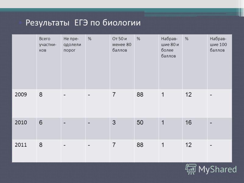 Результаты ЕГЭ по русскому языку Всего участни- ков Не пре- одолели порог %От 50 и менее 80 баллов %Набрав- шие 80 и более баллов %Набрав- шие 100 баллов 2009 8--788112- 2010 6--350116- 2011 8--788112- Результаты ЕГЭ по биологии