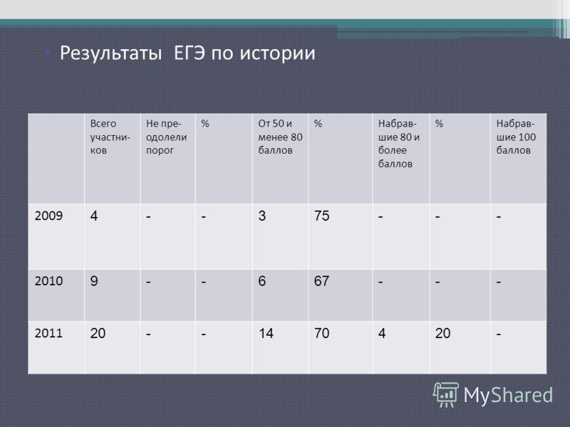 Результаты ЕГЭ по русскому языку Всего участни- ков Не пре- одолели порог %От 50 и менее 80 баллов %Набрав- шие 80 и более баллов %Набрав- шие 100 баллов 2009 4--375--- 2010 9--667--- 2011 20--1470420- Результаты ЕГЭ по истории