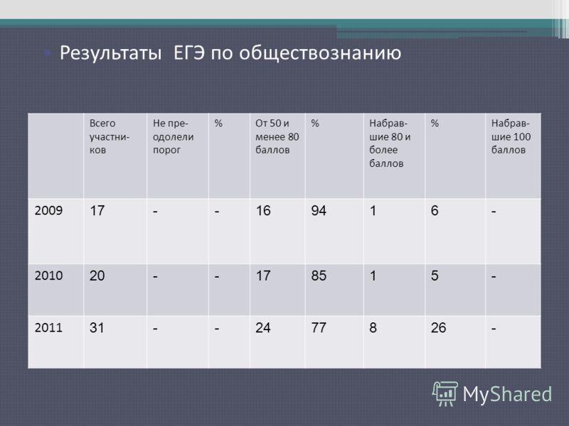Результаты ЕГЭ по русскому языку Всего участни- ков Не пре- одолели порог %От 50 и менее 80 баллов %Набрав- шие 80 и более баллов %Набрав- шие 100 баллов 2009 17--169416- 2010 20--178515- 2011 31--2477826- Результаты ЕГЭ по обществознанию