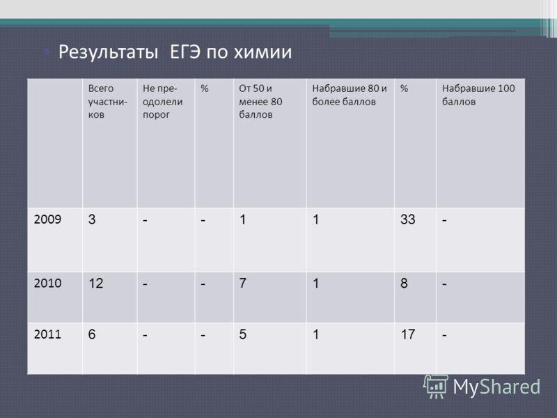 Результаты ЕГЭ по русскому языку Всего участни- ков Не пре- одолели порог %От 50 и менее 80 баллов Набравшие 80 и более баллов %Набравшие 100 баллов 2009 3--1133- 2010 12--718- 2011 6--5117- Результаты ЕГЭ по химии