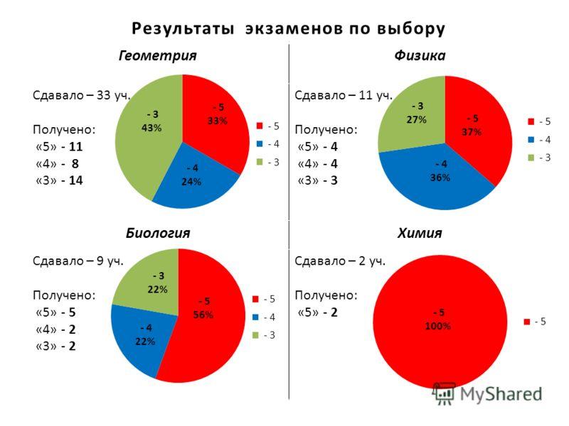 Результаты экзаменов по выбору ГеометрияФизика Сдавало – 33 уч. Получено: «5» - 11 «4» - 8 «3» - 14 Сдавало – 11 уч. Получено: «5» - 4 «4» - 4 «3» - 3 БиологияХимия Сдавало – 9 уч. Получено: «5» - 5 «4» - 2 «3» - 2 Сдавало – 2 уч. Получено: «5» - 2