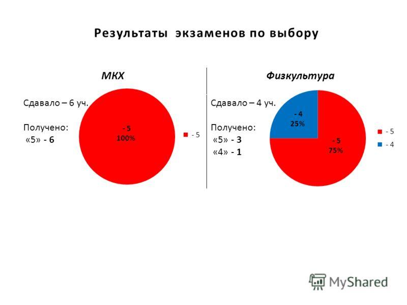 Результаты экзаменов по выбору МКХФизкультура Сдавало – 6 уч. Получено: «5» - 6 Сдавало – 4 уч. Получено: «5» - 3 «4» - 1
