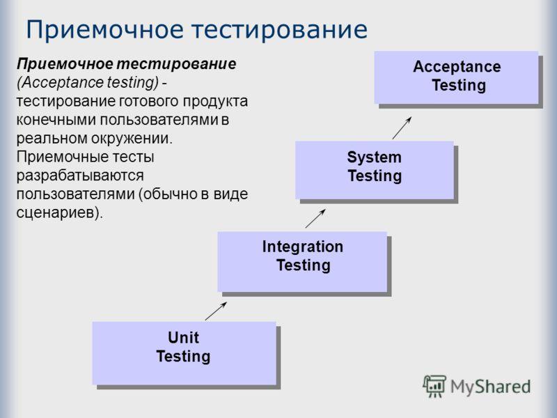 Приемочное тестирование Unit Testing Integration Testing System Testing Acceptance Testing Приемочное тестирование (Acceptance testing) - тестирование готового продукта конечными пользователями в реальном окружении. Приемочные тесты разрабатываются п