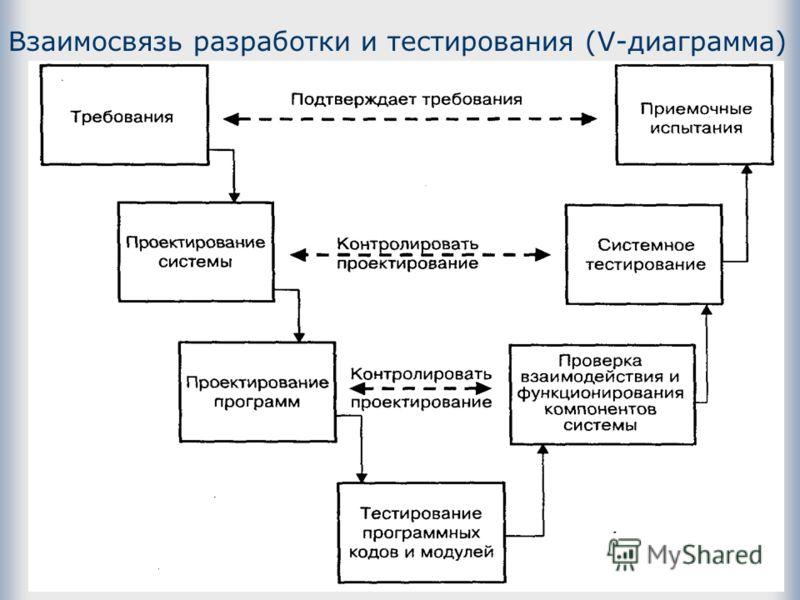 Взаимосвязь разработки и тестирования (V-диаграмма)