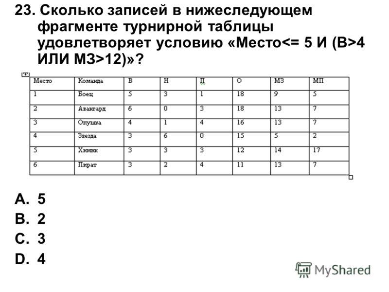 23. Сколько записей в нижеследующем фрагменте турнирной таблицы удовлетворяет условию «Место 4 ИЛИ МЗ>12)»? A.5 B.2 C.3 D.4