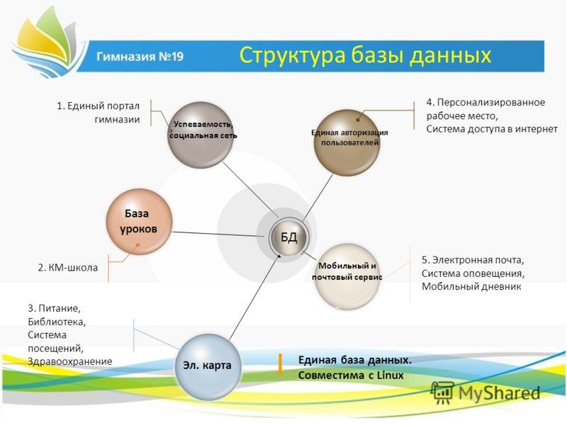 Структура базы данных Успеваемость, социальная сеть База уроков Эл. карта Мобильный и почтовый сервис Единая авторизация пользователей 4. Персонализированное рабочее место, Система доступа в интернет 5. Электронная почта, Система оповещения, Мобильны