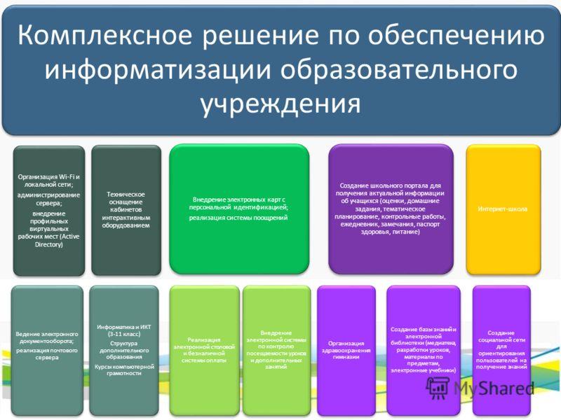Комплексное решение по обеспечению информатизации образовательного учреждения Организация Wi-Fi и локальной сети; администрирование сервера; внедрение профильных виртуальных рабочих мест (Active Directory) Ведение электронного документооборота; реали