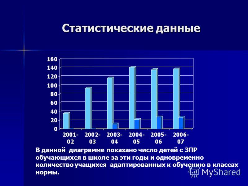 Статистические данные В данной диаграмме показано число детей с ЗПР обучающихся в школе за эти годы и одновременно количество учащихся адаптированных к обучению в классах нормы.