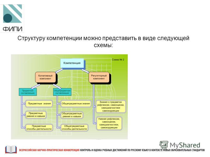 Структуру компетенции можно представить в виде следующей схемы: