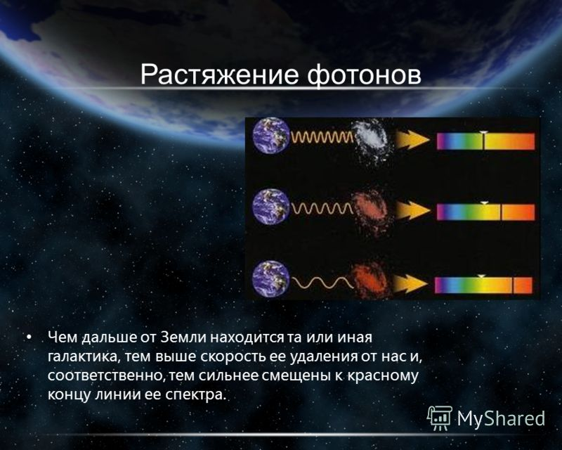 Растяжение фотонов Чем дальше от Земли находится та или иная галактика, тем выше скорость ее удаления от нас и, соответственно, тем сильнее смещены к красному концу линии ее спектра.