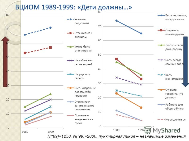 ВЦИОМ1989-1999: «Дети должны…» ВЦИОМ 1989-1999: «Дети должны…» N(89)=1250, N(99)=2000, пунктирная линия – незначимые изменения