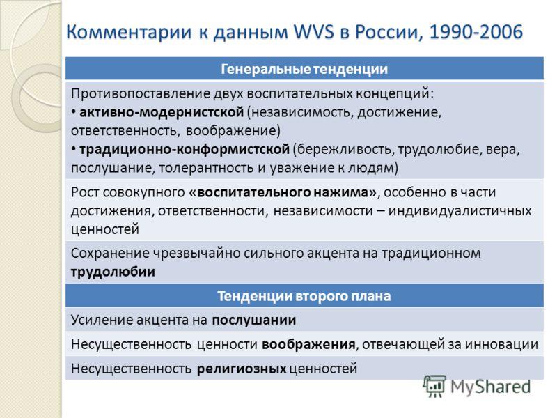 Комментарии к данным WVS в России, 1990-2006 Генеральные тенденции Противопоставление двух воспитательных концепций: активно-модернистской (независимость, достижение, ответственность, воображение) традиционно-конформистской (бережливость, трудолюбие,