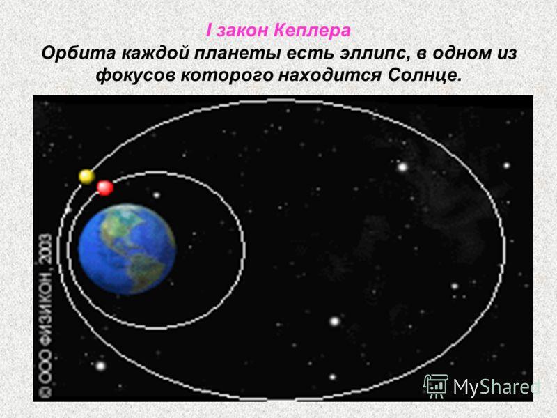 I закон Кеплера Орбита каждой планеты есть эллипс, в одном из фокусов которого находится Солнце.
