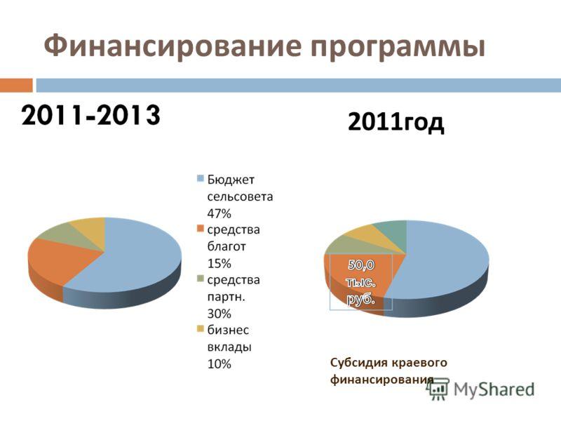 Финансирование программы 2011год Субсидия краевого финансирования