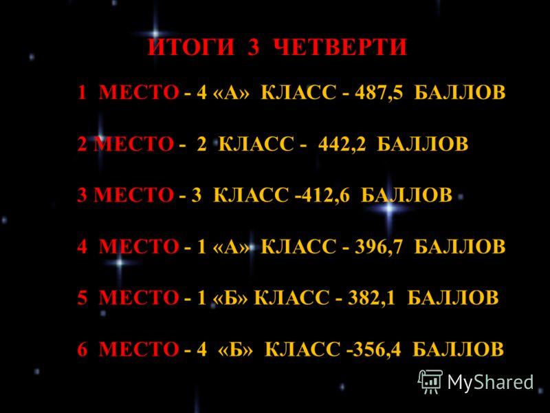 1 МЕСТО - 4 «А» КЛАСС - 487,5 БАЛЛОВ 2 МЕСТО - 2 КЛАСС - 442,2 БАЛЛОВ 3 МЕСТО - 3 КЛАСС -412,6 БАЛЛОВ 4 МЕСТО - 1 «А» КЛАСС - 396,7 БАЛЛОВ 5 МЕСТО - 1 «Б» КЛАСС - 382,1 БАЛЛОВ 6 МЕСТО - 4 «Б» КЛАСС -356,4 БАЛЛОВ ИТОГИ 3 ЧЕТВЕРТИ
