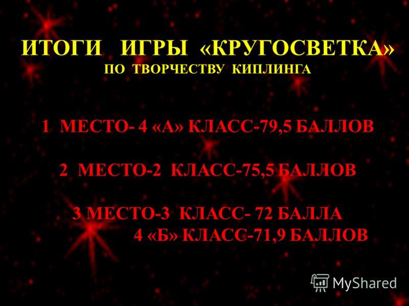 ИТОГИ ИГРЫ «КРУГОСВЕТКА» ПО ТВОРЧЕСТВУ КИПЛИНГА 1 МЕСТО- 4 «А» КЛАСС-79,5 БАЛЛОВ 2 МЕСТО-2 КЛАСС-75,5 БАЛЛОВ 3 МЕСТО-3 КЛАСС- 72 БАЛЛА 4 «Б» КЛАСС-71,9 БАЛЛОВ