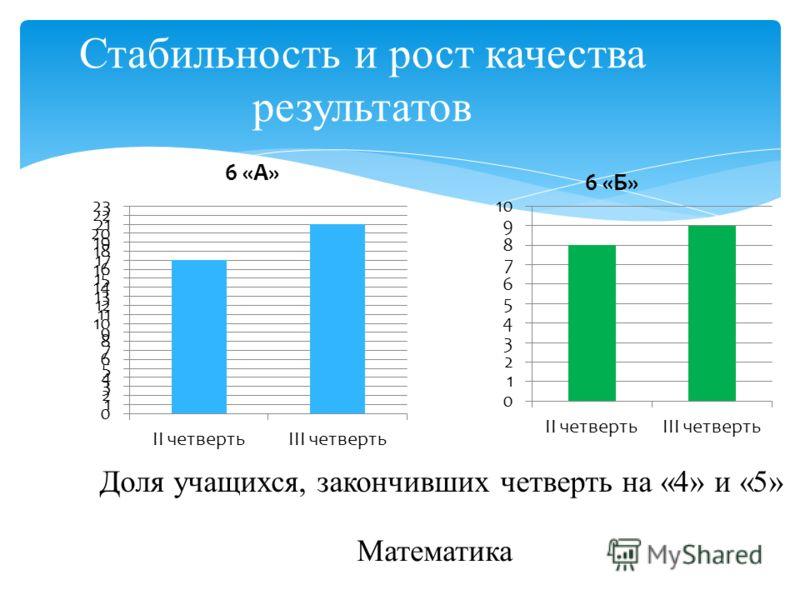 Стабильность и рост качества результатов Доля учащихся, закончивших четверть на «4» и «5» Математика