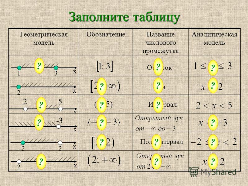 Геометрическая модель ОбозначениеНазвание числового промежутка Аналитическая модель Заполните таблицу 2 х х -22 1 х 3 ? Отрезок ? ? ? Луч ?? х 25 ?? Интервал ? х -3 ??? ? Полуинтервал ?? 2 х ???