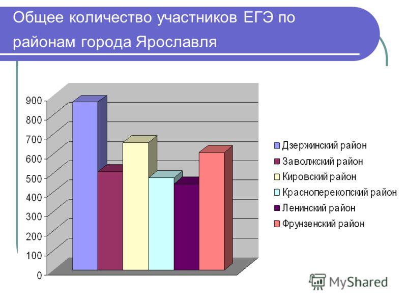 Общее количество участников ЕГЭ по районам города Ярославля